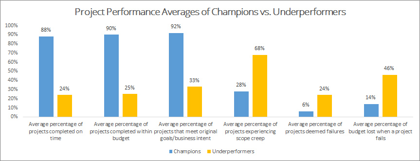 PMI's Pulse of the Profession 2017: Project Performance Averages of Champions versus Underperformers