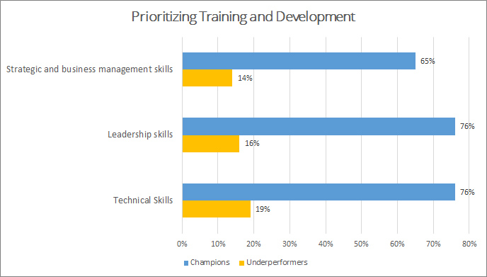 PMI's Pulse of the Profession 2017: Prioritizing Training and Development Champions versus Underperformers