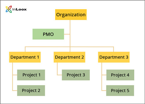 The pmo series 1 definition and function of a project management office inloox - What is the meaning of back office ...