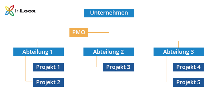 Das PMO in der Linienorganisation