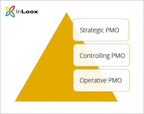 The Different PMO Types