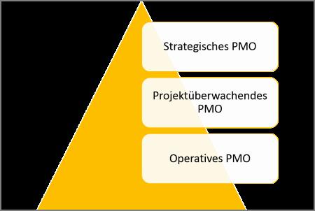 Verschiedene Formen des PMO