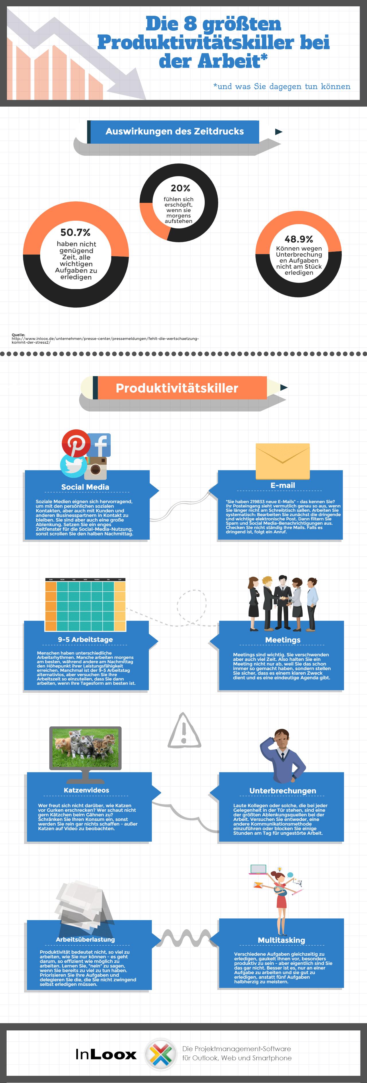 InLoox | Die größten Produktivitätskiller bei der Arbeit