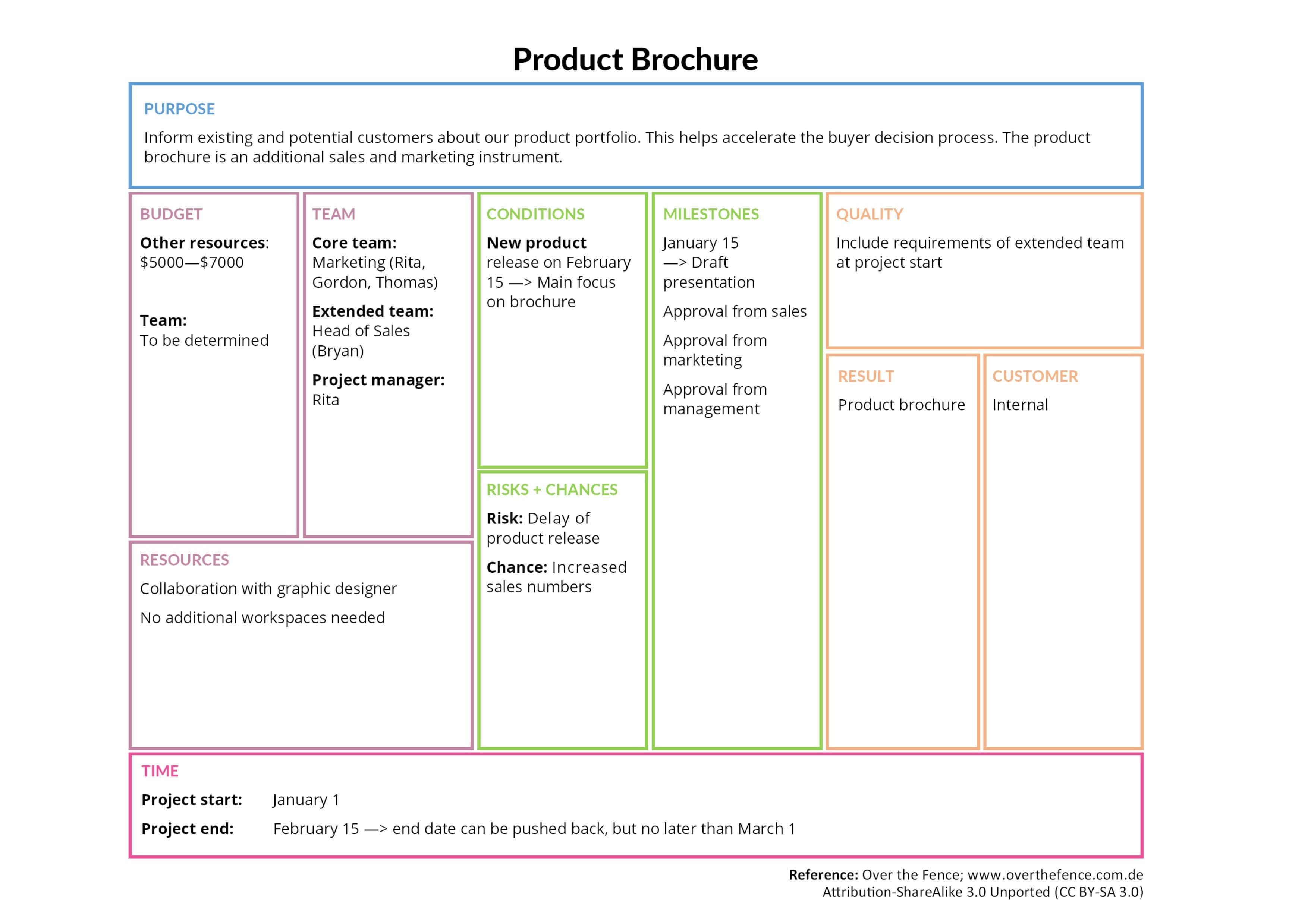 Project Canvas: Developing a product brochure
