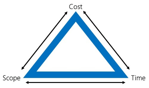 The Magic Triangle (aka Iron Triangle or Project Triangle)