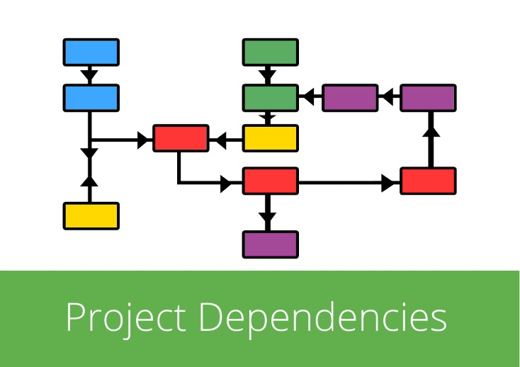 A Guide to Dependencies, Constraints and Assumptions (Part 1): Project Dependencies Explained