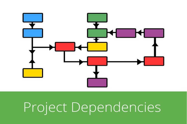 task dependencies Project management dependencies, and task relationships with online project management software.
