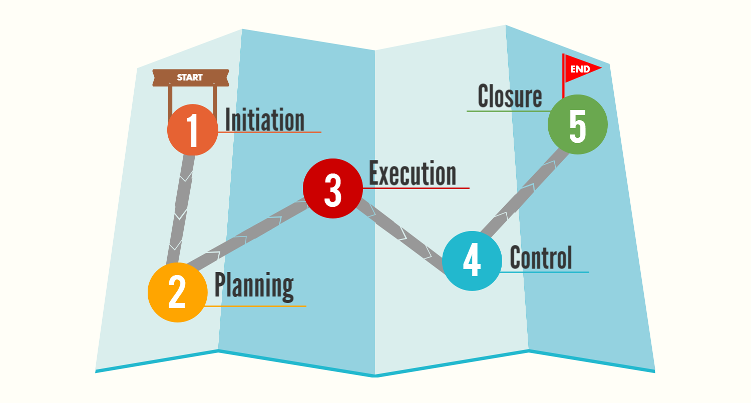 The Project Life Cycle Model