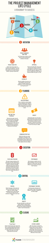 INFOGRAPHIC The Project Life Cycle