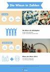 Infografik: Die Wiesn in Zahlen