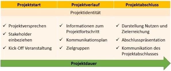 Der Projektlebenszyklus im Projektmarketing