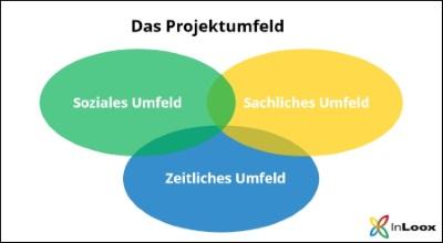Das Projektumfeld