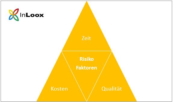 Die Risikofaktoren im Projektmanagement: Zeit, Kosten und Qualität