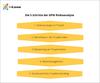 5 Schritte der GPM Risikoanalyse