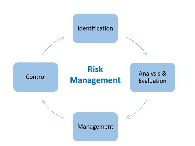 4-Step Cycle of Risk Management