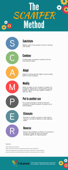 INFOGRAPHIC Better Problem Solving with the SCAMPER Method