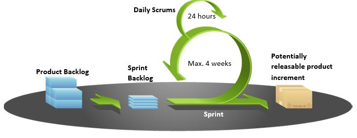Scrum Method Agile Project Management