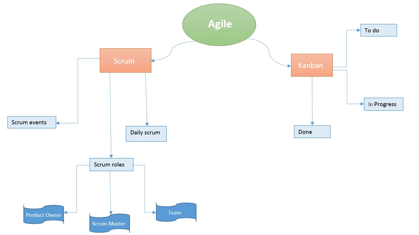 Simple Mind Map Agile