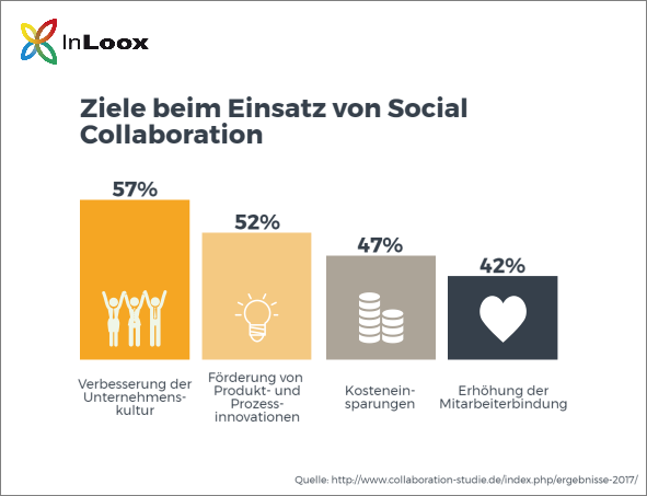 Ziele beim Einsatz von Social Collaboration