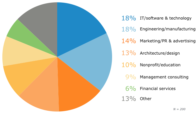 By Industry: Prospective Buyers