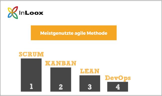 Als meistgenutzte agile Methode konnte Scrum mit 85% identifiziert werden – dicht gefolgt von Kanban, Lean und DevOps.