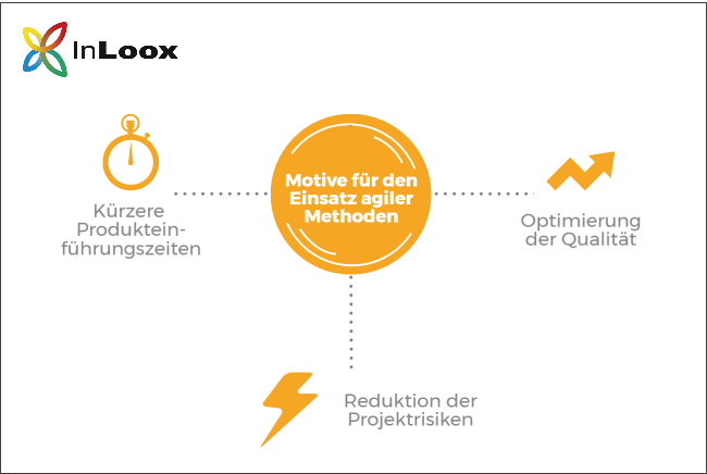 Die drei wichtigsten Motive für den Einsatz agiler Methoden sind kürzere Produkteinführungszeiten, Optimierung der Qualität und Reduktion der Risiken des Projekts.