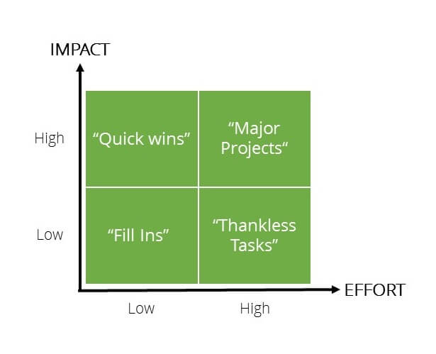 How to use the Action Priority Matrix