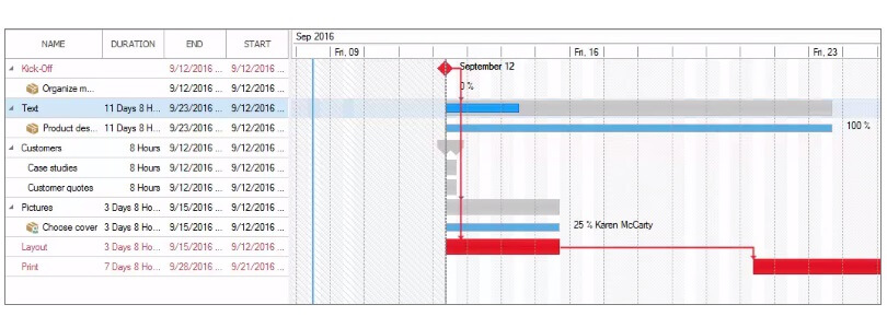 Example for a project plan in InLoox 9 for Outlook