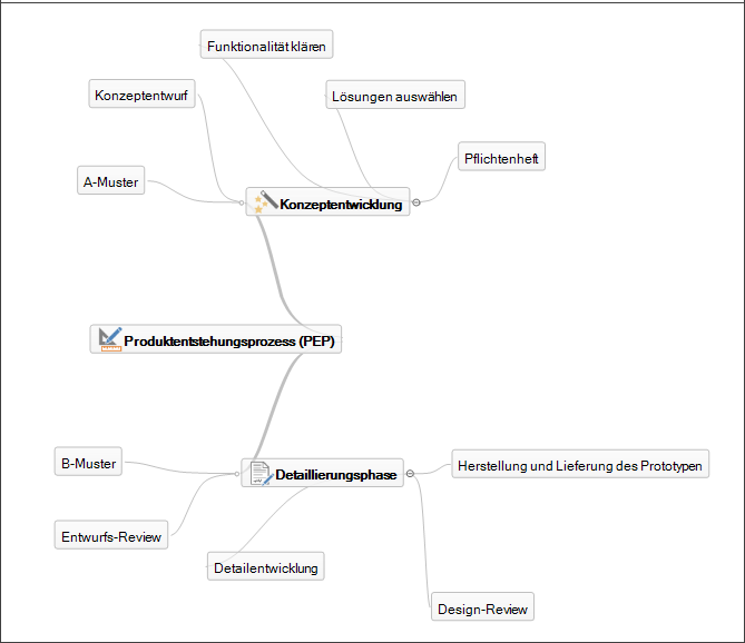 Mind Map in InLoox 9 für Outlook