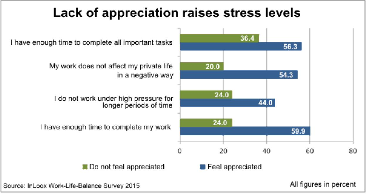 Lack of appreciation raises stress levels