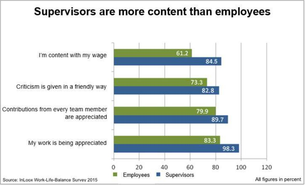 Supervisors are more content than employees
