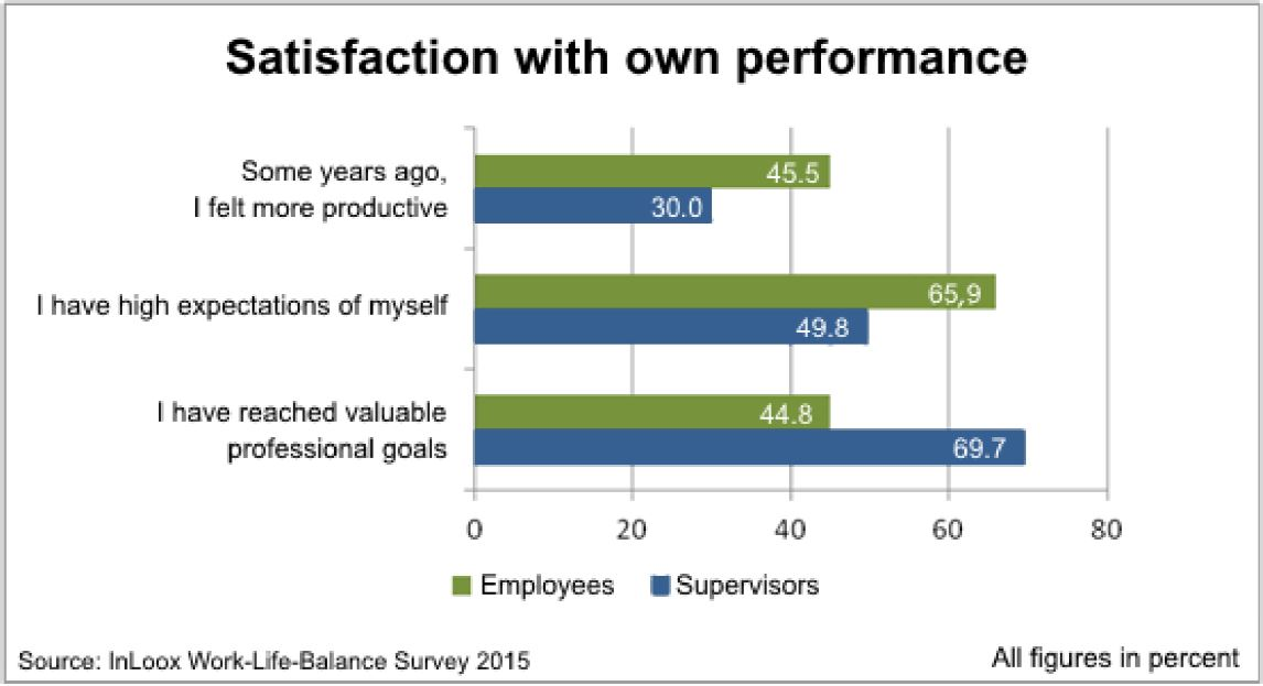 Satisfaction with own performance