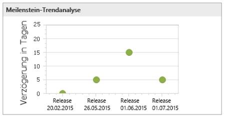 Meilenstein Trendanalyse mit InLoox PM 9