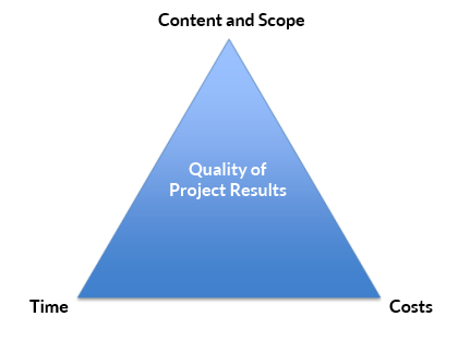 The magic triangle of project management
