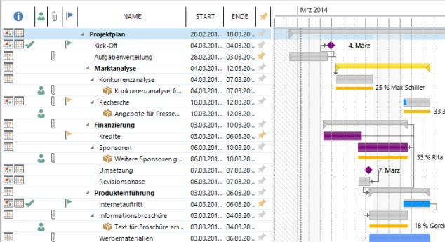 Projektplan mit Gantt-Chart