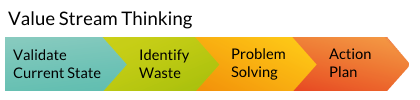 Lean Project Management - The Value Stream Thinking Process | InLoox