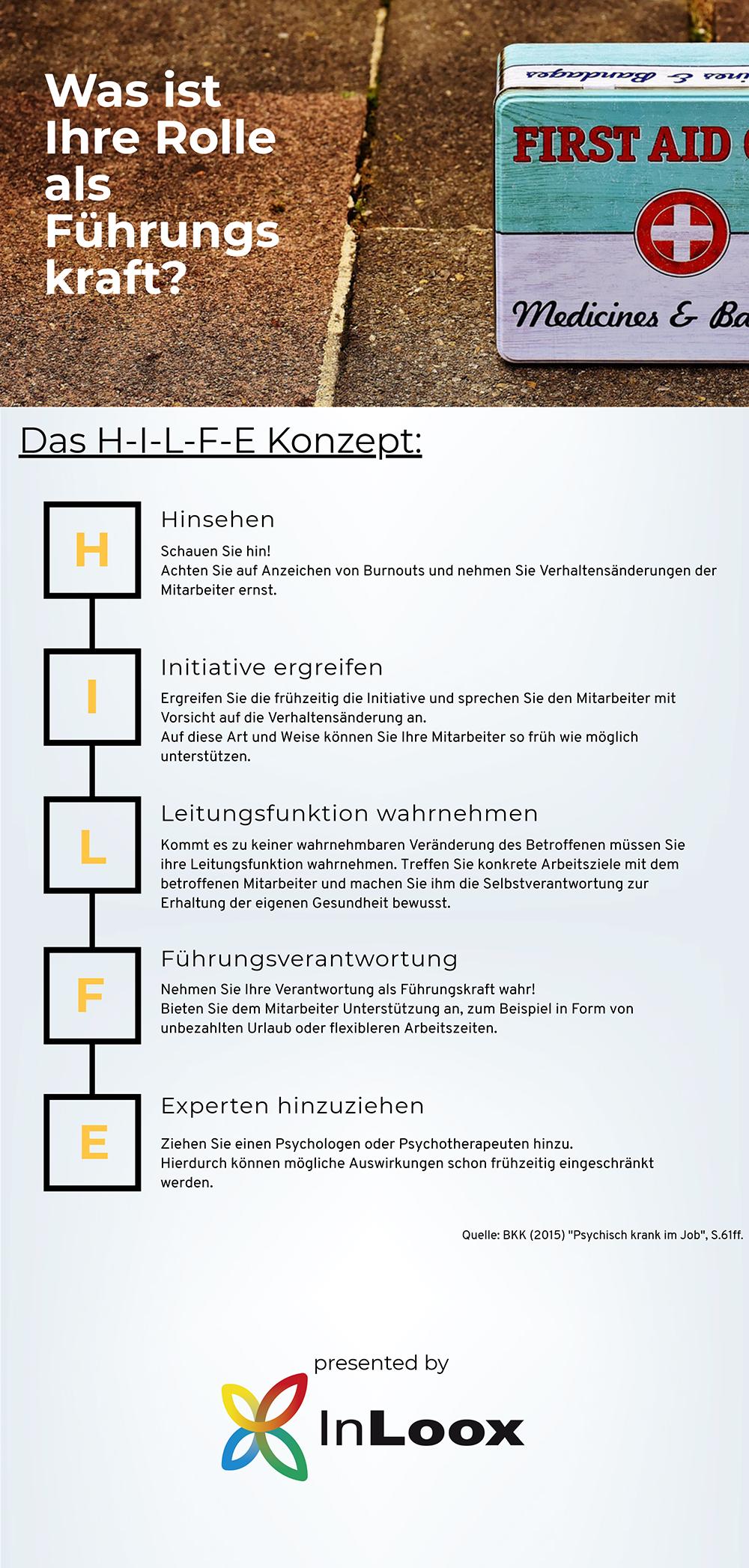 Infografik: Das HILFE-Konzept