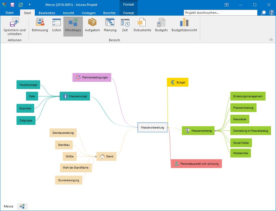 InLoox für Outlook - Mindmap