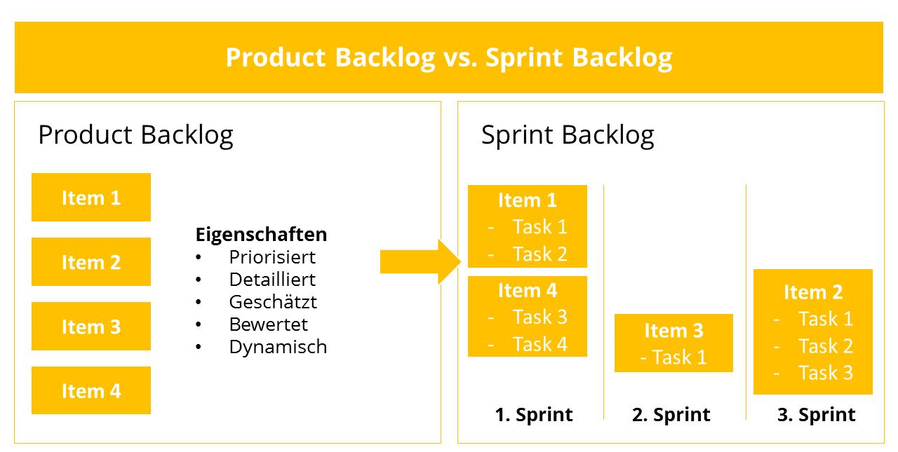 Was Ist Ein Backlog Einfach Erklart Projektmanagement Glossar