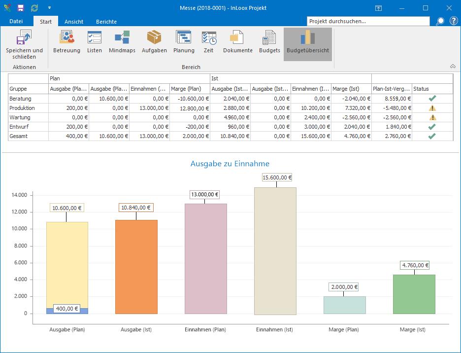 InLoox für Outlook - Budgetübersicht