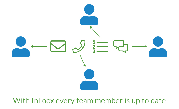 With InLoox every team member ist up to date