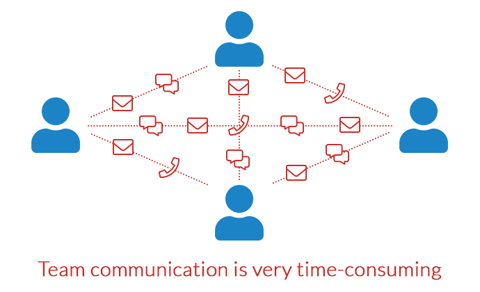 Team communication is very time-consuming
