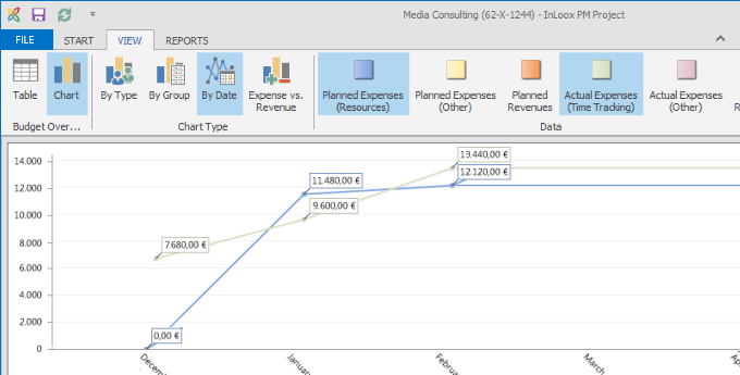 InLoox Grafische Budgetübersicht