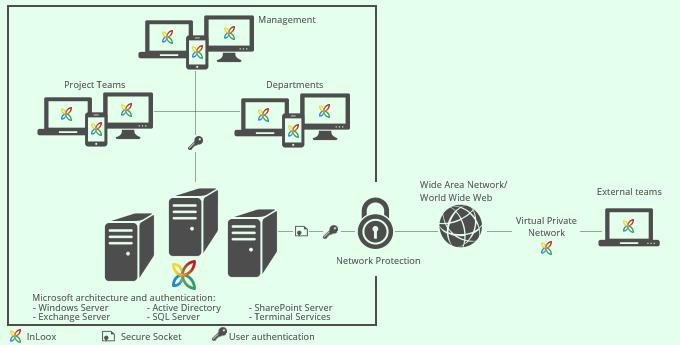 InLoox Anbindung externer Mitarbeiter und Standortreplikation