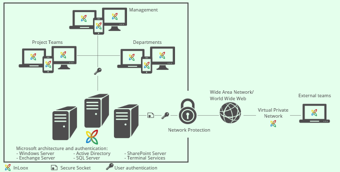 InLoox 9 Simple Integration in Existing System Environments