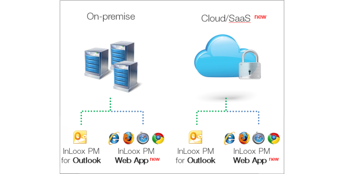 On-premise and off-premise hosting