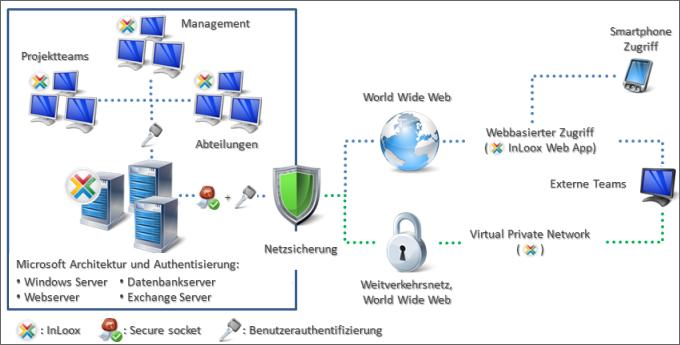 Integration in bestehenden Systemlandschaften