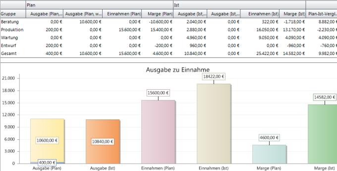 Automatischer Plan-Ist-Vergleich