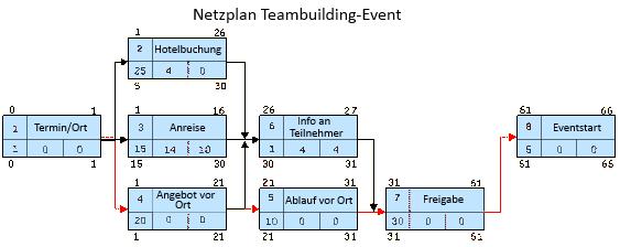 Beispiel-Netzplan