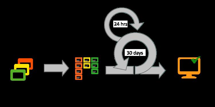 Agile Project Management Methods: Scrum | InLoox